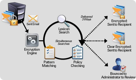 Corporate Encryption Diagram